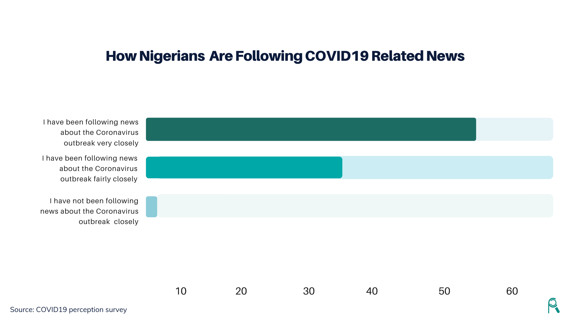 Where Nigerians Turn to for COVID-19 Related News