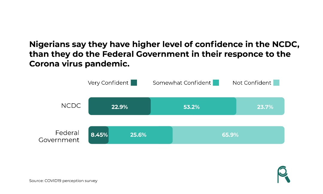 Nigerians Hold More Trust in the NCDC than the Rest of  Government
