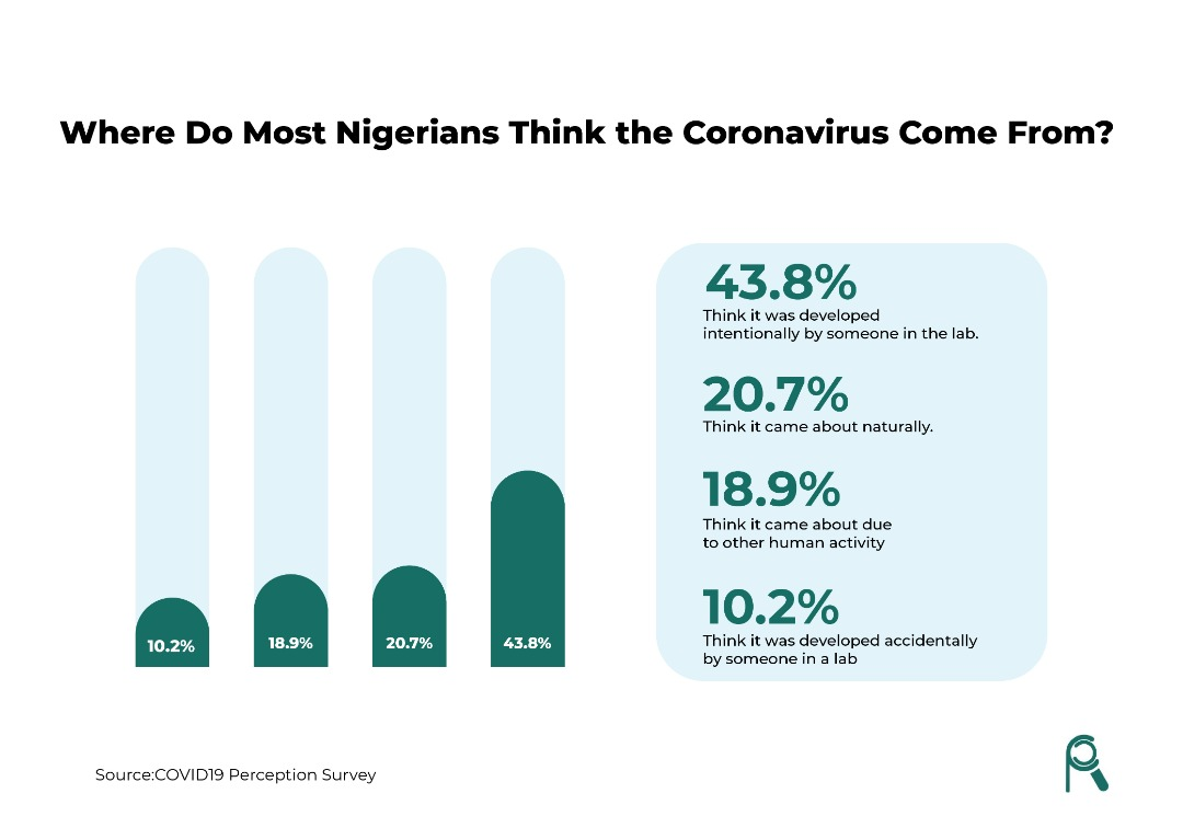 Most Nigerians Think the Coronavirus was Created in a Lab.