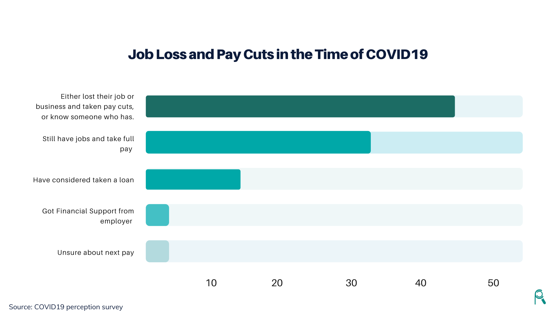 COVID19: 43% of Nigerians Either Lost Their Jobs Or Took pay Cuts