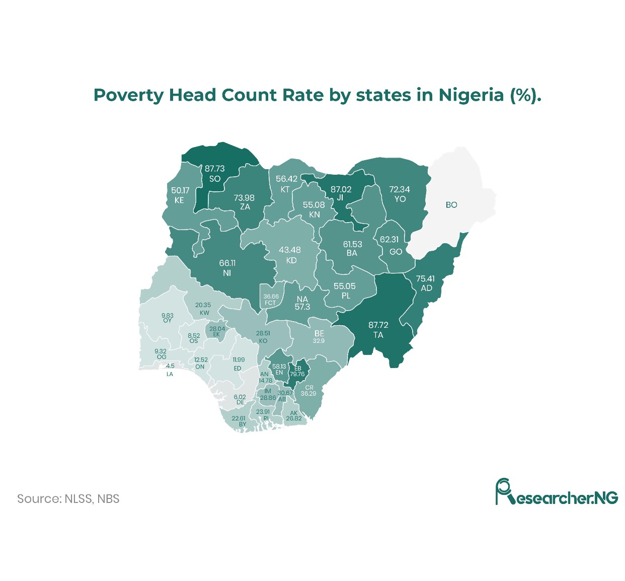 What is the State of Poverty in Nigeria?